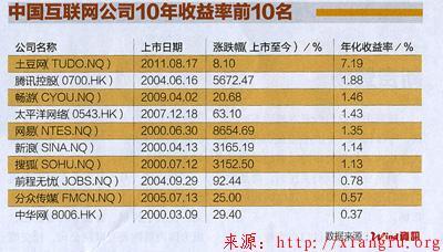中国互联网十年风云录
